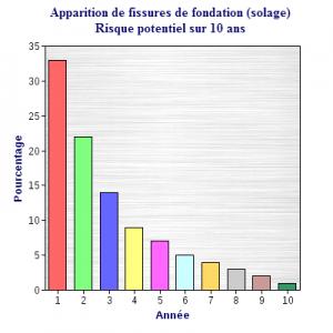 graphique apparition de fissures de fondation à travers le temps